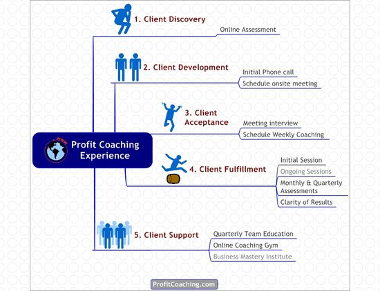 Profit Coaching Experience