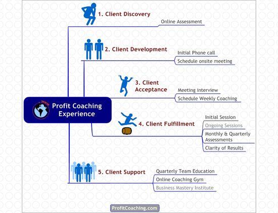 Profit Coaching Experience